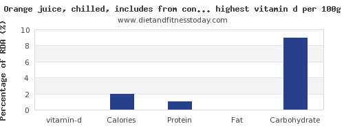 vitamin d and nutrition facts in fruits per 100g
