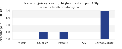 water and nutrition facts in fruits per 100g