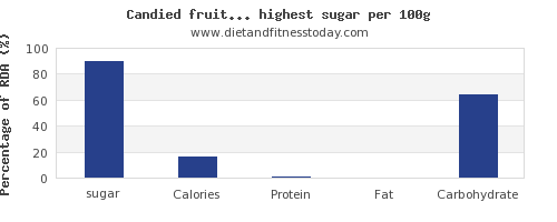sugar and nutrition facts in fruitss per 100g