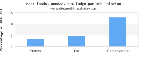 aspartic acid and nutrition facts in fudge per 100 calories