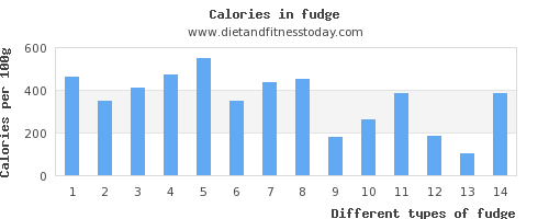 fudge copper per 100g