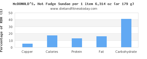 copper and nutritional content in fudge