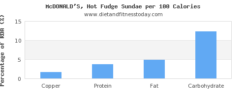 copper and nutrition facts in fudge per 100 calories
