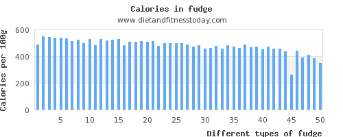fudge fat per 100g
