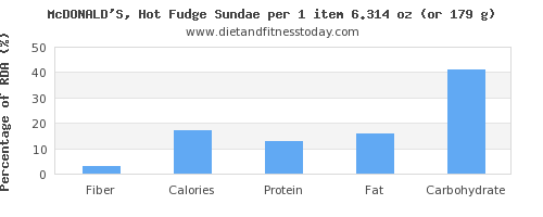 fiber and nutritional content in fudge
