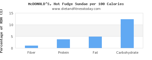 fiber and nutrition facts in fudge per 100 calories