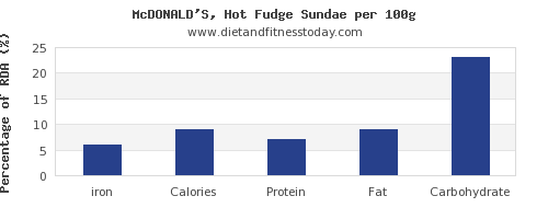 iron and nutrition facts in fudge per 100g