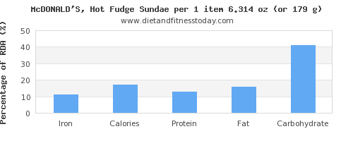 iron and nutritional content in fudge