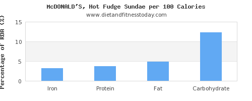 iron and nutrition facts in fudge per 100 calories