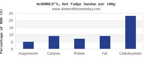 magnesium and nutrition facts in fudge per 100g