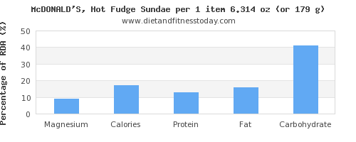 magnesium and nutritional content in fudge