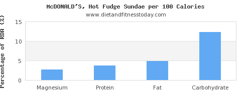 magnesium and nutrition facts in fudge per 100 calories