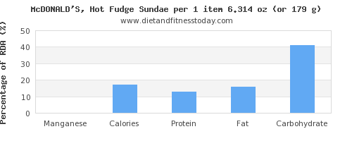 manganese and nutritional content in fudge