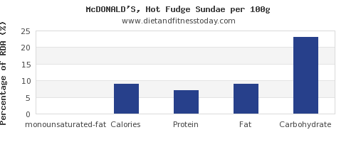 monounsaturated fat and nutrition facts in fudge per 100g