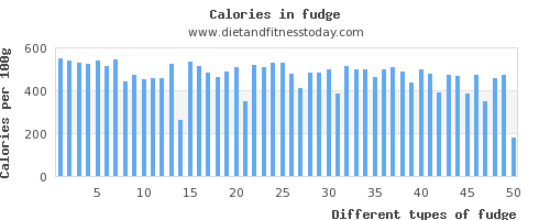 fudge monounsaturated fat per 100g