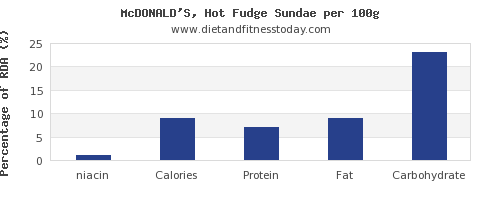 niacin and nutrition facts in fudge per 100g