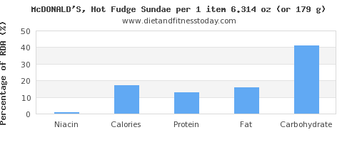 niacin and nutritional content in fudge