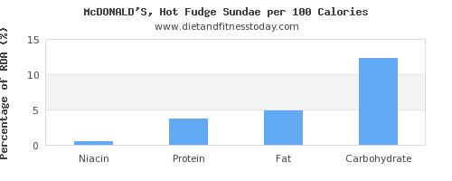 niacin and nutrition facts in fudge per 100 calories