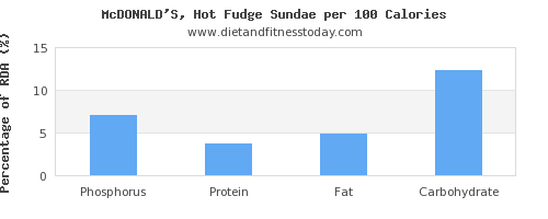 phosphorus and nutrition facts in fudge per 100 calories