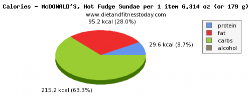 potassium, calories and nutritional content in fudge