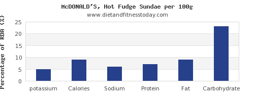 potassium and nutrition facts in fudge per 100g