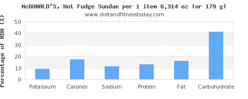 potassium and nutritional content in fudge