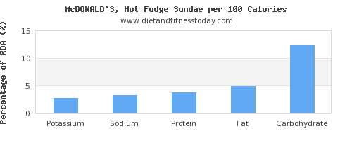 potassium and nutrition facts in fudge per 100 calories