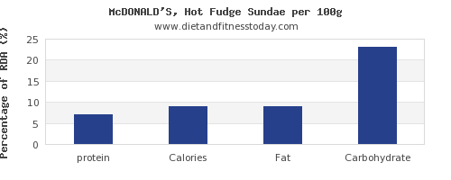 protein and nutrition facts in fudge per 100g