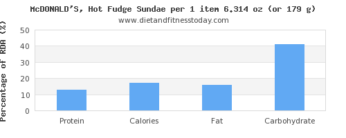 protein and nutritional content in fudge