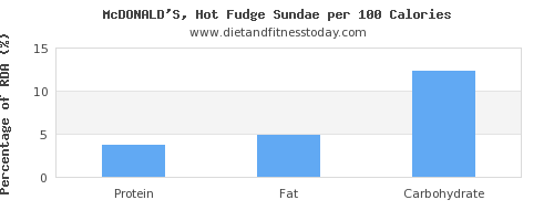 protein and nutrition facts in fudge per 100 calories