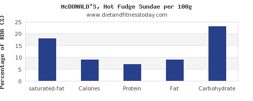 saturated fat and nutrition facts in fudge per 100g