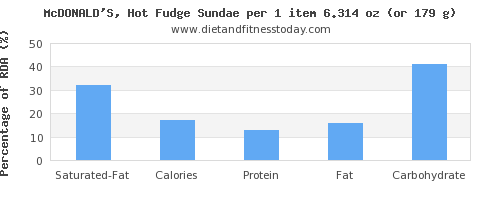 saturated fat and nutritional content in fudge