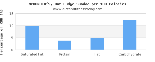 saturated fat and nutrition facts in fudge per 100 calories