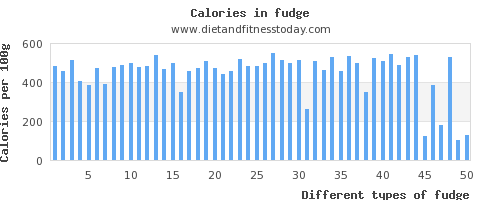 fudge sodium per 100g