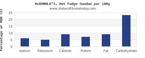 sodium and nutrition facts in fudge per 100g