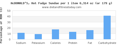 sodium and nutritional content in fudge
