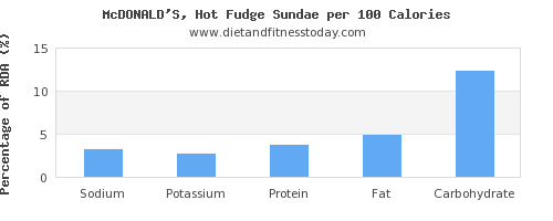 sodium and nutrition facts in fudge per 100 calories