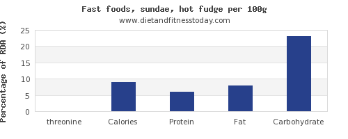 threonine and nutrition facts in fudge per 100g
