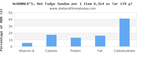 vitamin a and nutritional content in fudge