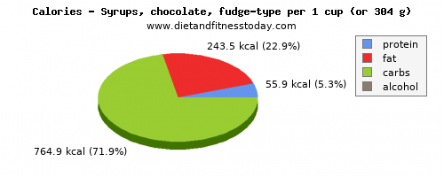 vitamin c, calories and nutritional content in fudge