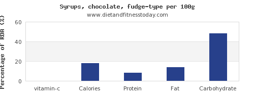 vitamin c and nutrition facts in fudge per 100g