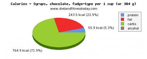 vitamin k, calories and nutritional content in fudge