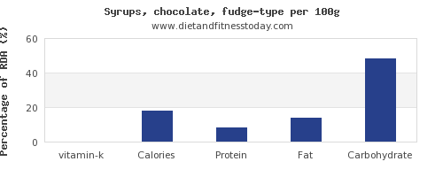 vitamin k and nutrition facts in fudge per 100g