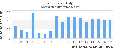 fudge vitamin c per 100g