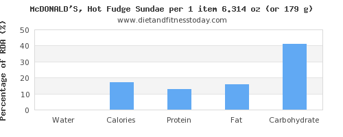 water and nutritional content in fudge