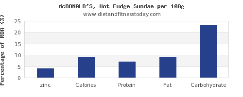 zinc and nutrition facts in fudge per 100g
