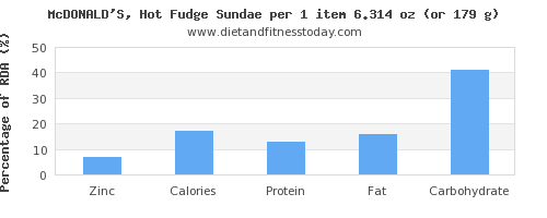 zinc and nutritional content in fudge