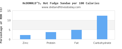 zinc and nutrition facts in fudge per 100 calories
