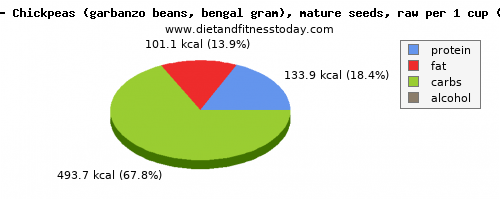 fiber, calories and nutritional content in garbanzo beans