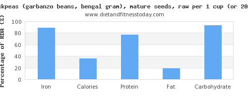iron and nutritional content in garbanzo beans